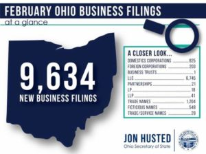 Secretary Husted Releases New Business Filings Figures for February 2018